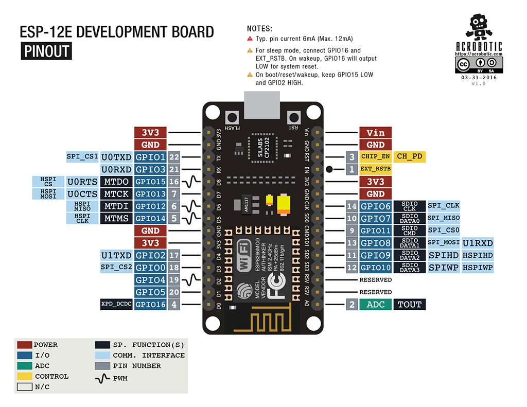 NodeMCU-Pin-Layout