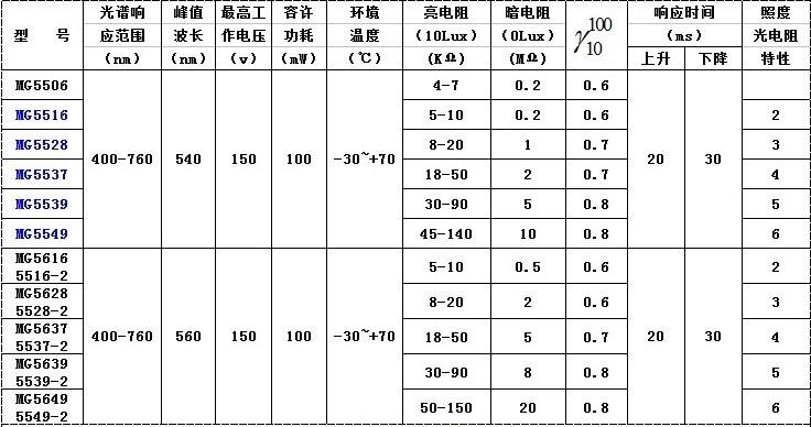光敏电阻主要技术参数