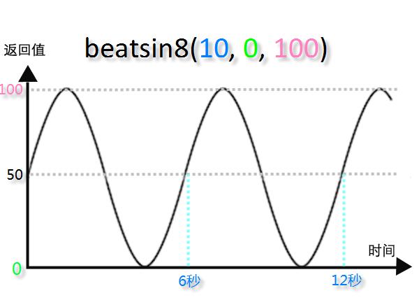 beatsin8(10, 0, 100)