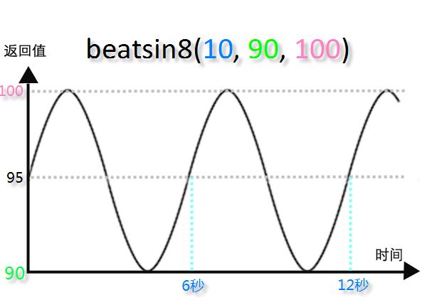 beatsin8(10, 90, 100)
