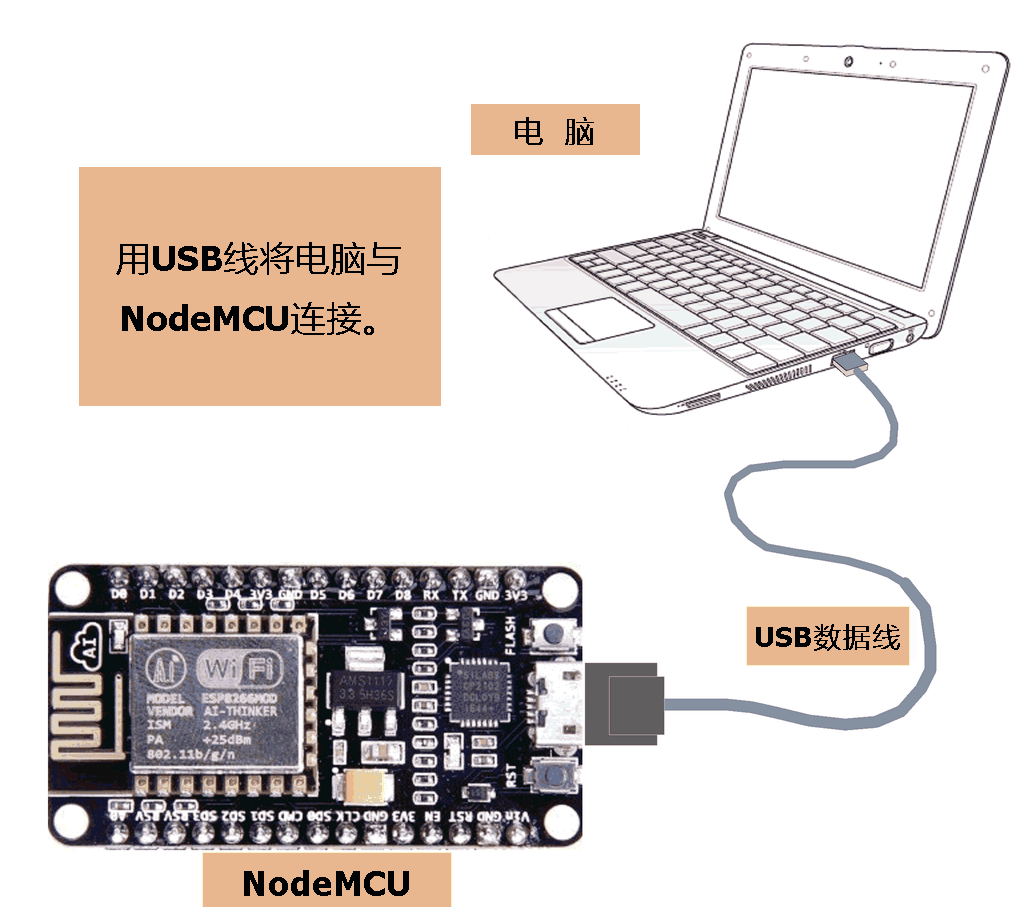 将ESP8266-NodeMCU开发板与电脑连接