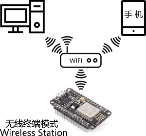 ESP8266-NodeMCU无线终端(Wireless Station)工作模式