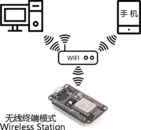 ESP8266-NodeMCU无线终端(Wireless Station)工作模式
