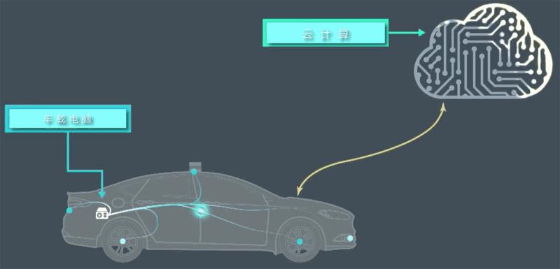 物联网在自动驾驶汽车领域的应用
