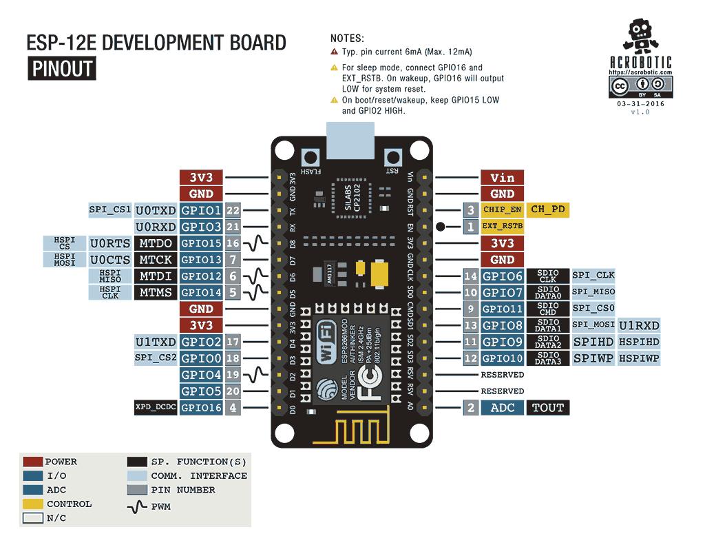 ESP8266-NodeMCU引脚功能