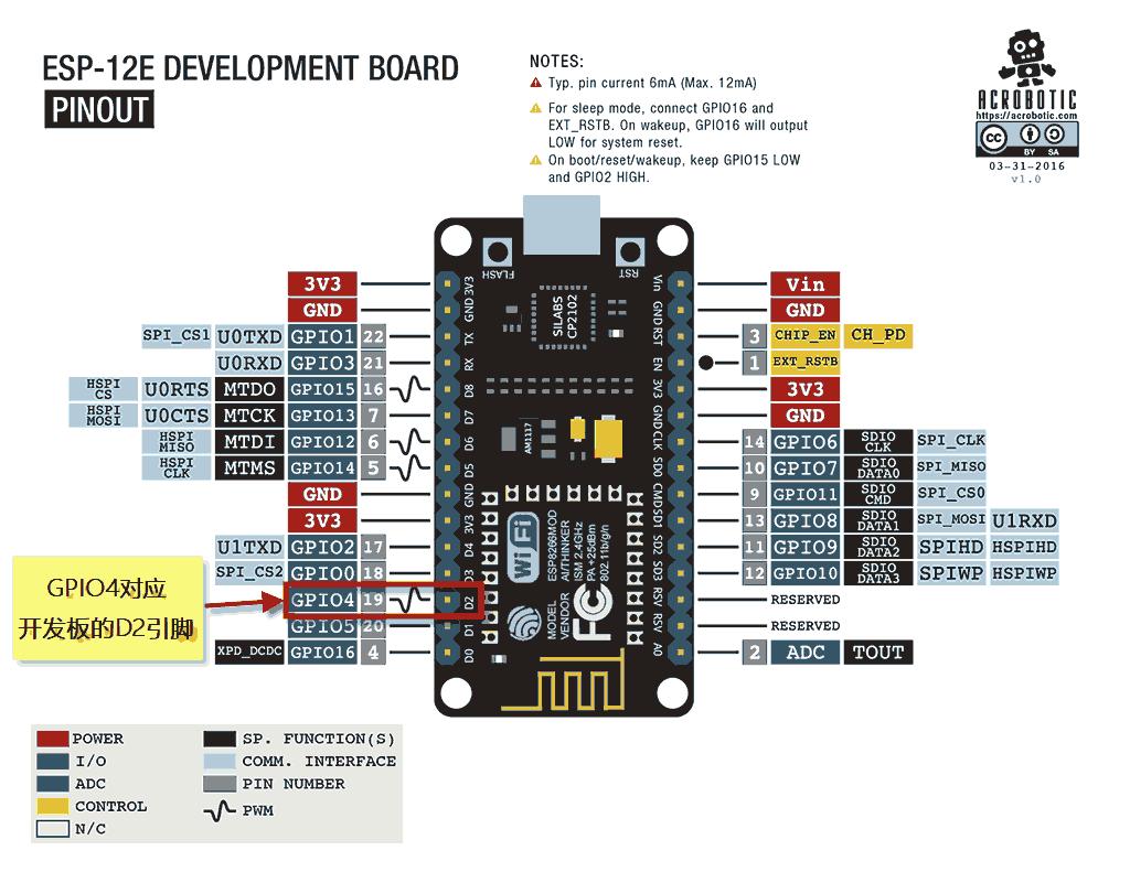 NodeMCU的GPIO4对应开发板的D2引脚