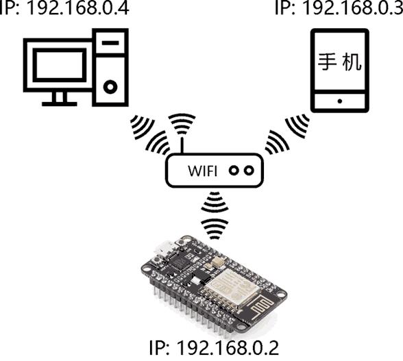 NodeMCU开发板在网络中的IP地址
