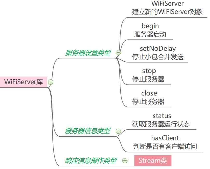 ESP8266-WifiServer库结构