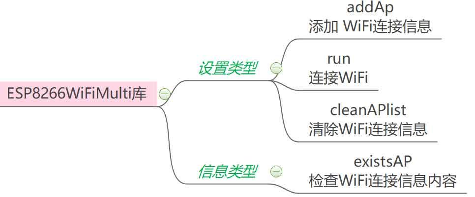 ESP866WiFiMulti库结构