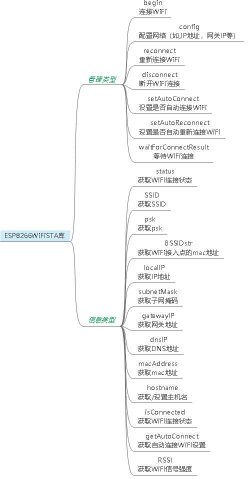 ESP866WiFiSTA库结构