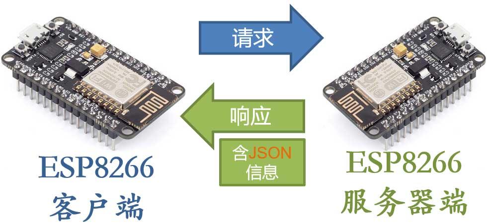 ESP8266-Client-Gets-Json
