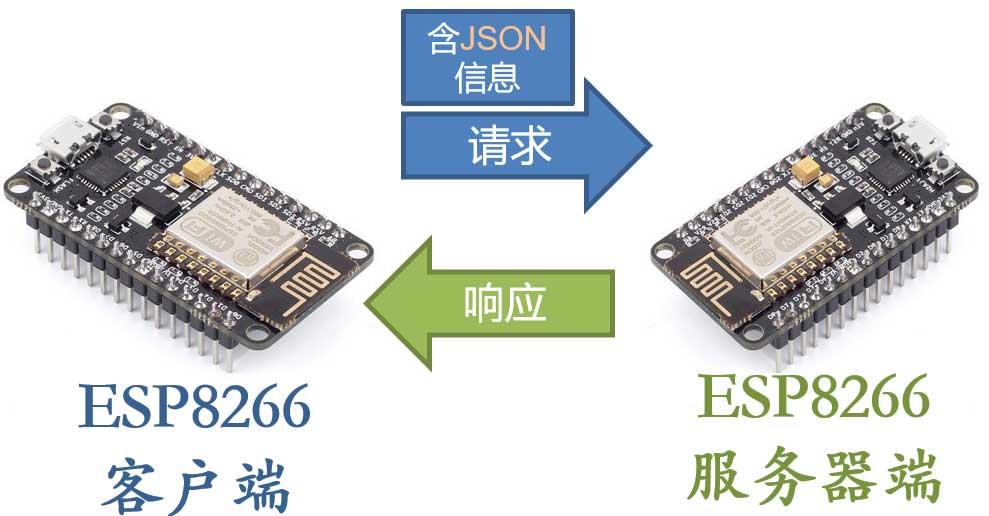 ESP8266-Client-Sends-Json