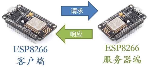 ESP8266开发板间通过HTTP协议进行物联网数据通讯