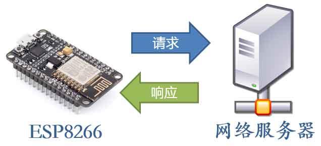 ESP8266向服务器发送请求以获取服务器响应信息