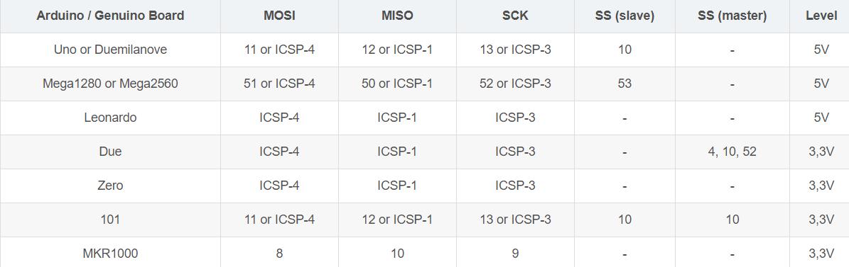 各开发板SPI引脚定义 Arduino SPI协议 太极创客