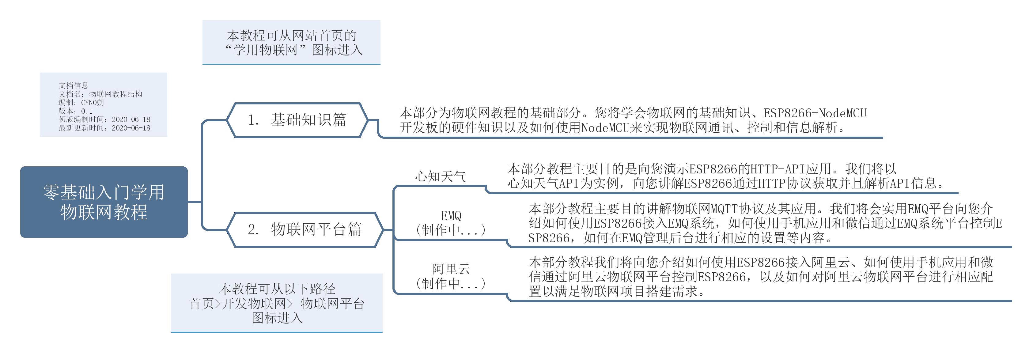 学用物联网教程结构