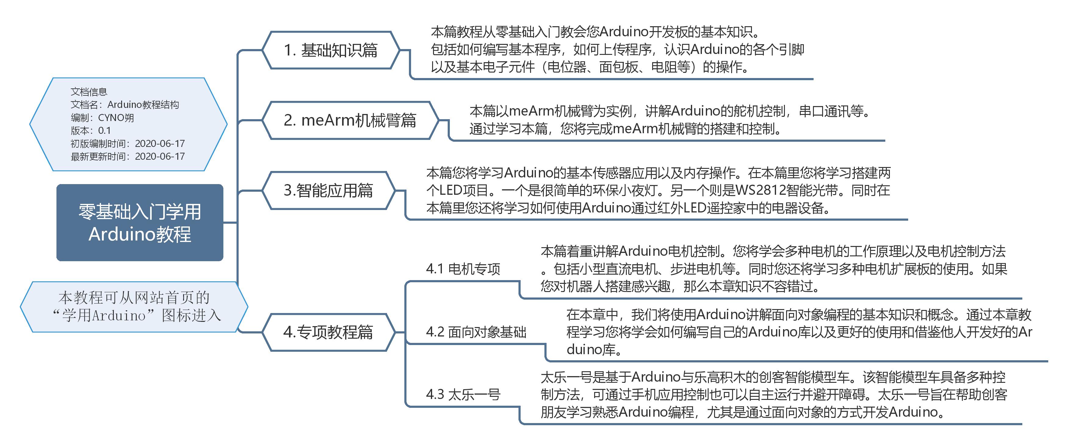 学用Arduino教程结构