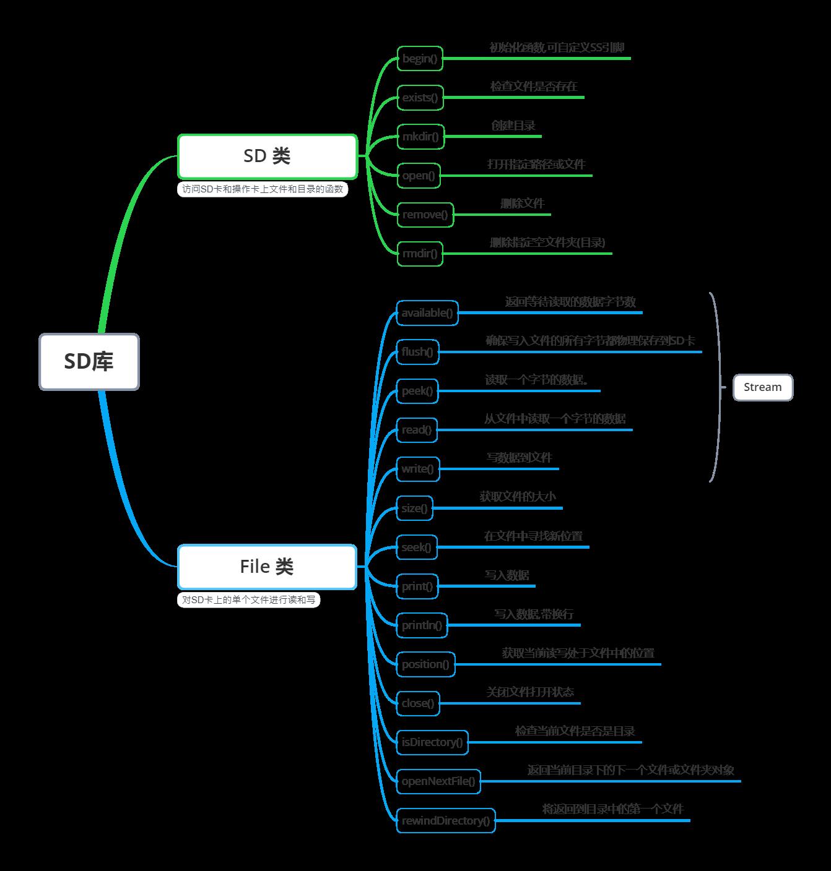 SD库函数结构 Arduino SPI SD读写模块