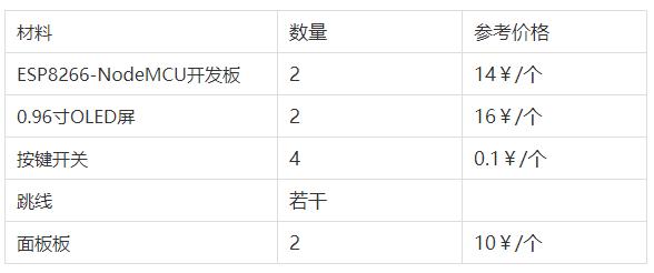 ESP8266 Pong 联网游戏机材料清单