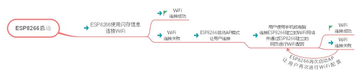 ESP8266-WiFiManager-工作流程