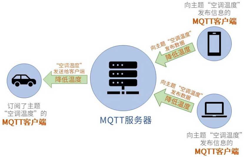 MQTT通讯实例-2