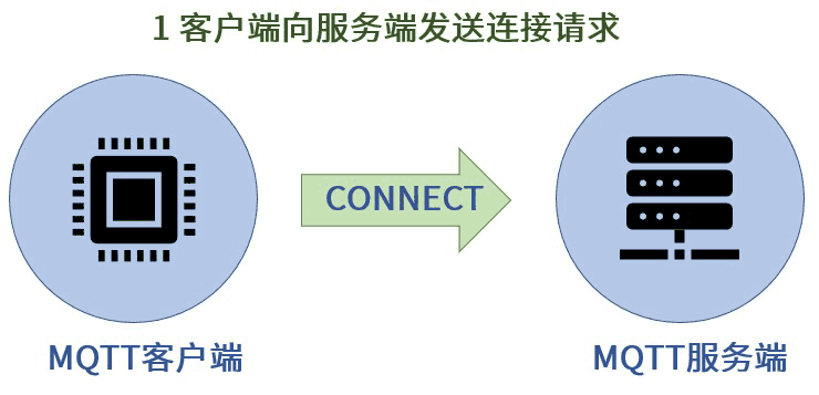 客户端向服务端发送连接请求信息 - CONNECT