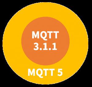 MQTT5与MQTT3.1.1的关系