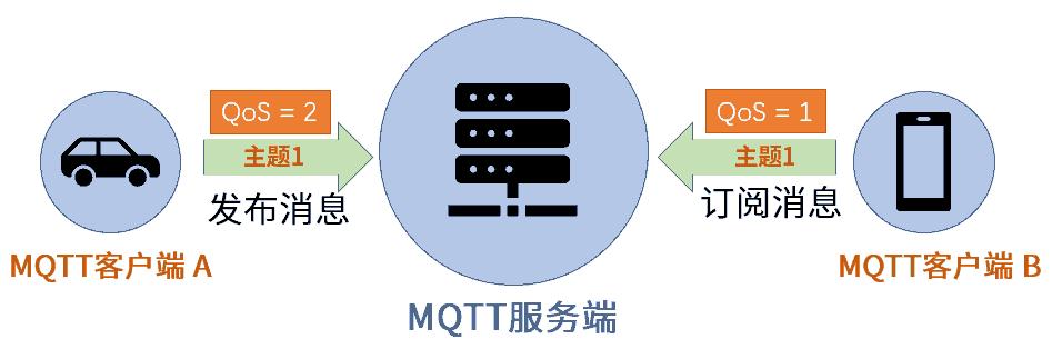 MQTT-QoS-设置-1