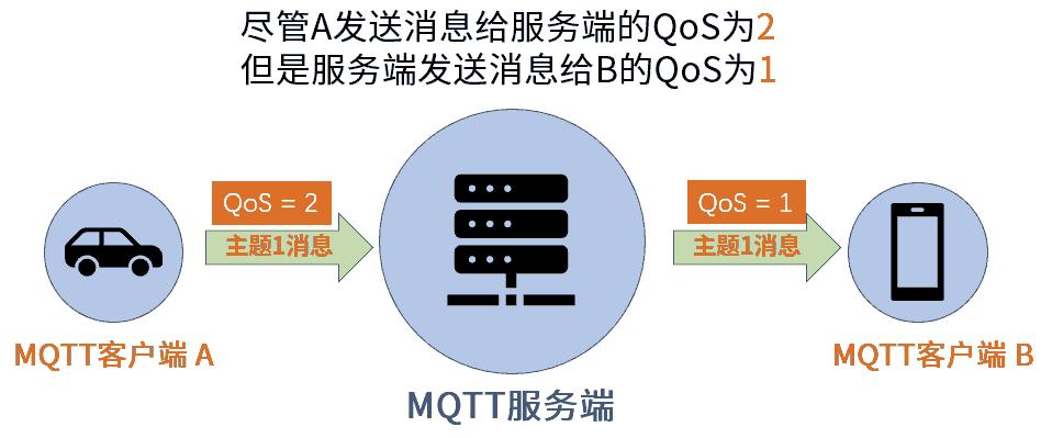 MQTT-QoS-设置-2