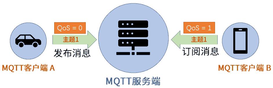 MQTT-QoS-设置