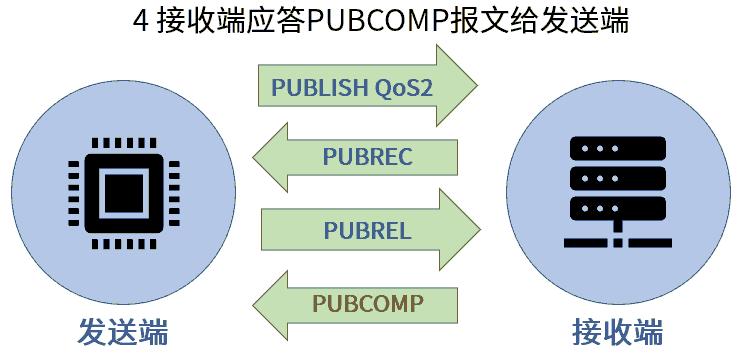 MQTT QoS2 PUBCOMP