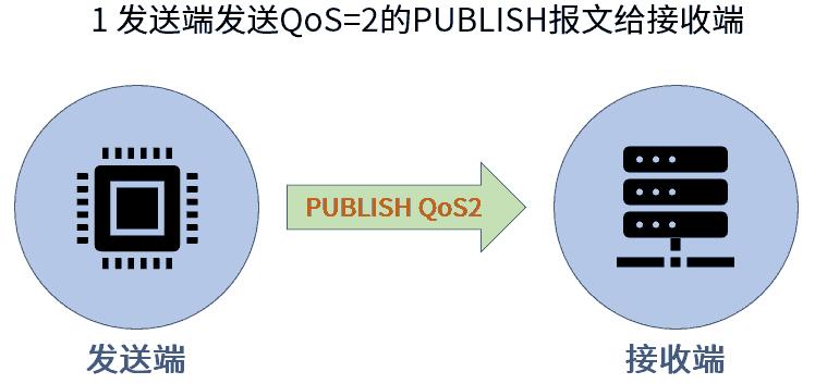 MQTT QoS2 PUBLISH