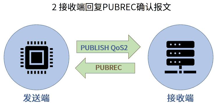 MQTT QoS2 PUBREC