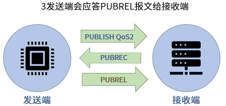 MQTT QoS2 PUBREL