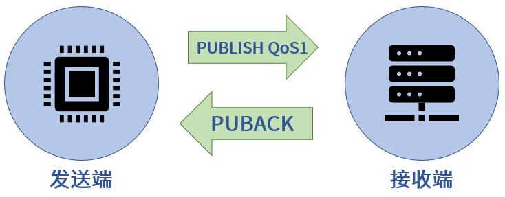 PUBLISH-PUBACK基本流程
